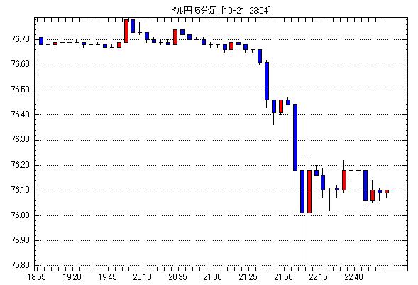 2011年10月21日18:55-23:00ドル円5分足チャート