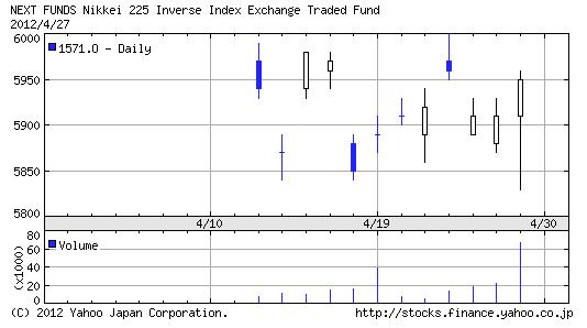 【1571】日経インバース・インデックス指数ETF1ヶ月チャート