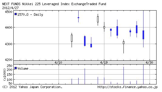 【1570】日経レバレッジ・インデックス指数ETF1ヶ月チャート