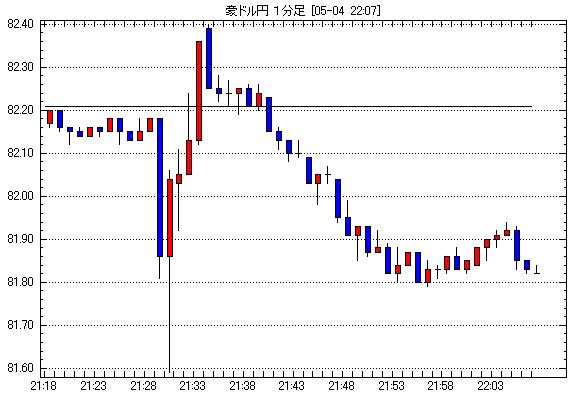 豪ドル/円為替チャート2012年5月4日21:00-22:00