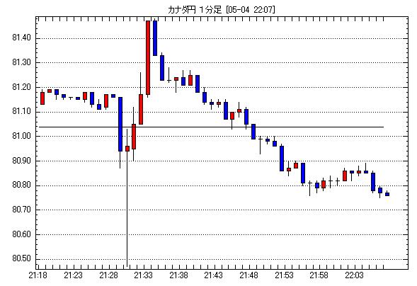 カナダドル/円為替チャート2012年5月4日21:00-22:00