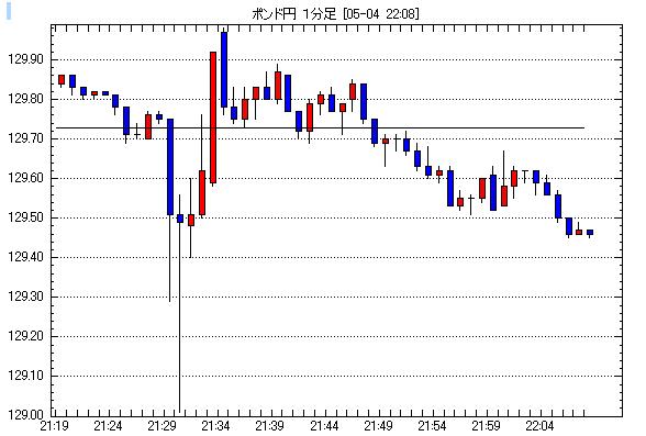 ポンド/円為替チャート2012年5月4日21:00-22:00