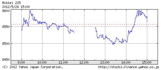 日経平均株価2012年5月24日チャート