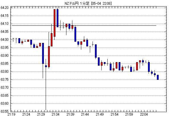 NZドル/円為替チャート2012年5月4日21:00-22:00