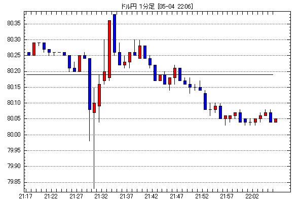 米ドル/円チャート2012年05月04日21:00-22:00