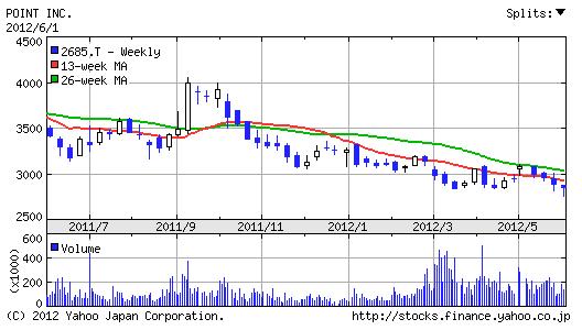 【2685】ポイント株価1年チャート