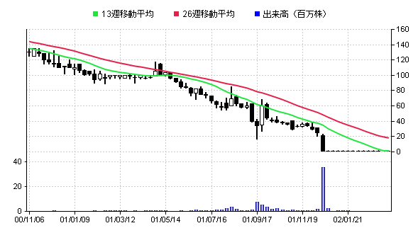 【8265】壽屋株価上場廃止直前1年チャート