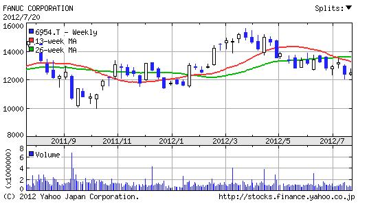 【6954】ファナック株価1年チャート