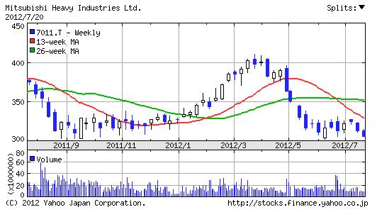 【7011】三菱重工業株価1年チャート