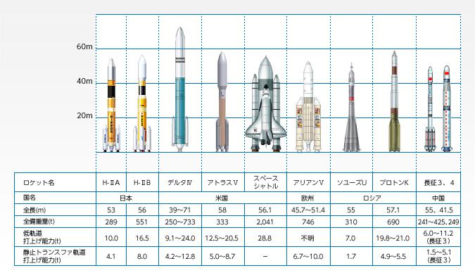 海外ロケットとの比較