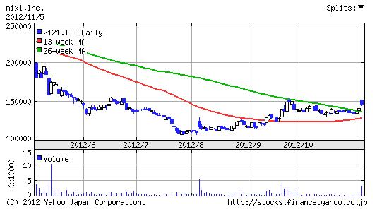 【2121】ミクシィ株価6ヶ月チャート