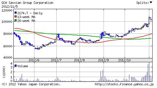 【2174】GCAサヴィアングループ株価6ヶ月チャート