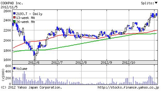 【2193】クックパッド株価6ヶ月チャート
