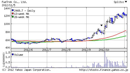 【2468】フュートレック株価6ヶ月チャート