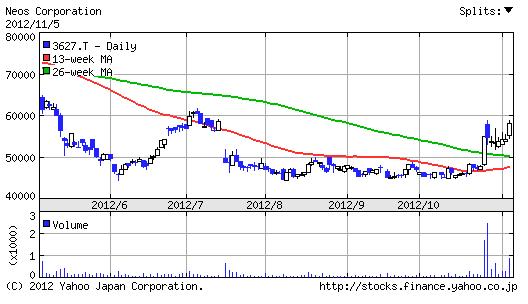 【3627】ネオス株価6ヶ月チャート