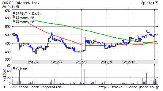 【3778】さくらインターネット株価6ヶ月チャート