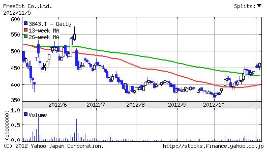 【3843】フリービット株価6ヶ月チャート