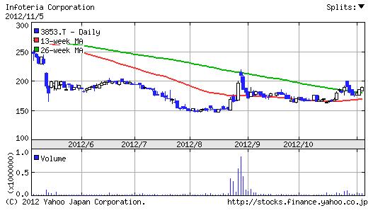 【3853】インフォテリア株価6ヶ月チャート