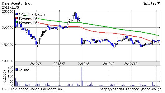 【4751】サイバーエージェント株価6ヶ月チャート