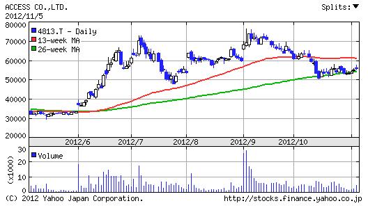 【4813】ACCESS株価6ヶ月チャート