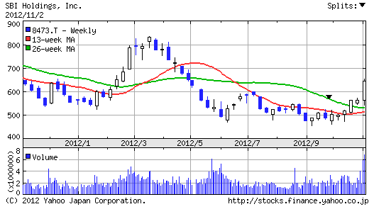 【8473】SBIホールディングス株価1年チャート
