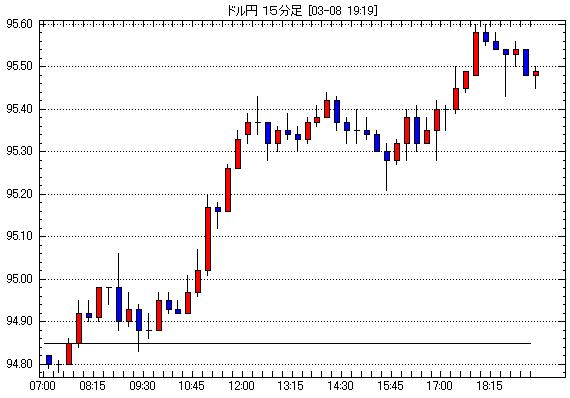 2013年3月8日7:00-19:00ドル円15分足為替FXチャート