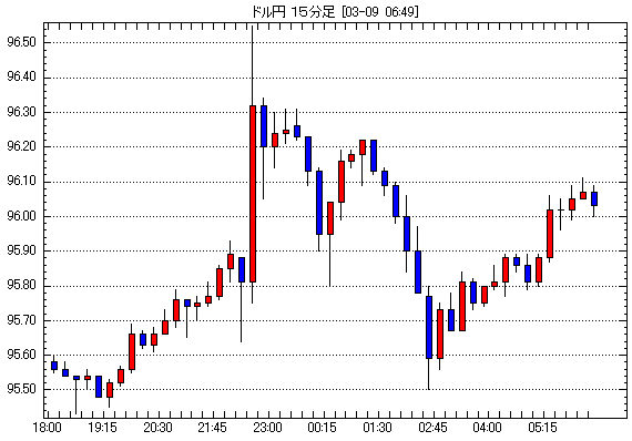 2013年3月8日19:00-7:00ドル円15分足為替FXチャート