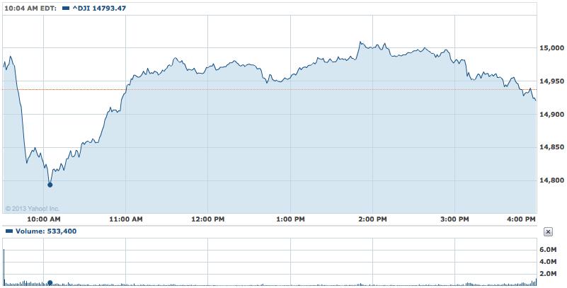 2013年9月6日ダウ平均株価チャート